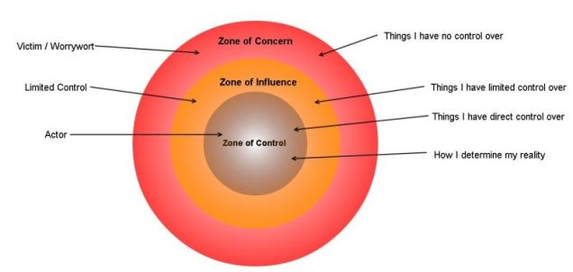 Zone-of-Control
